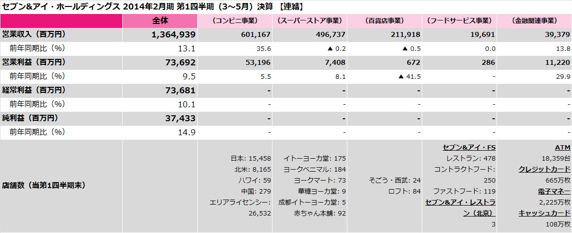 7andi_201402_1q