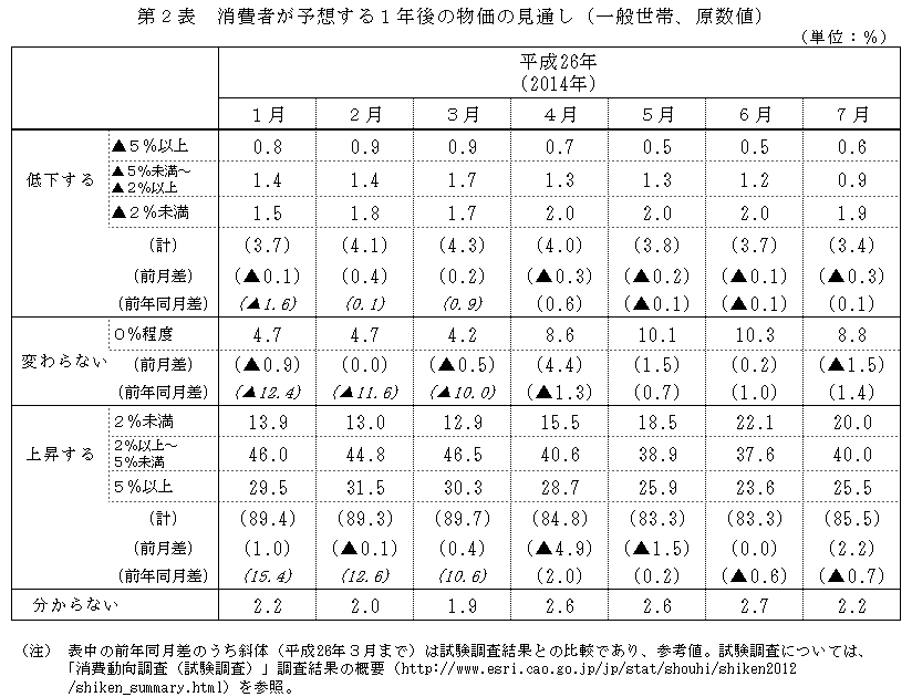 201407table2