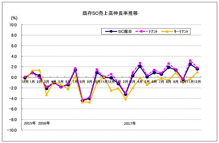 12月SC統計|既存店売上高1.6%増/地下街・駅ビル施設牽引 | 流通 ...